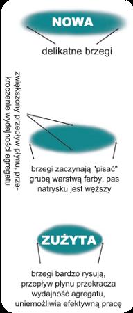 Oznaki_zuzycia_dysz